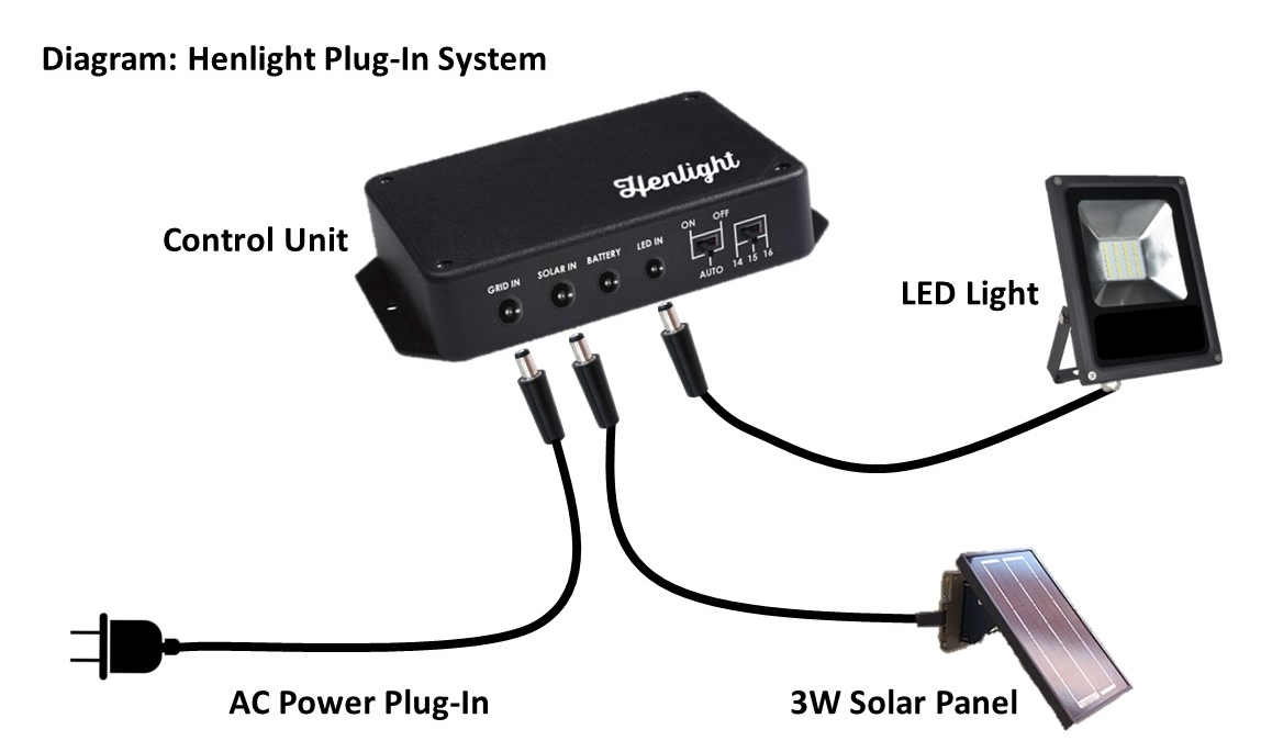 Henlight Plug-In System
