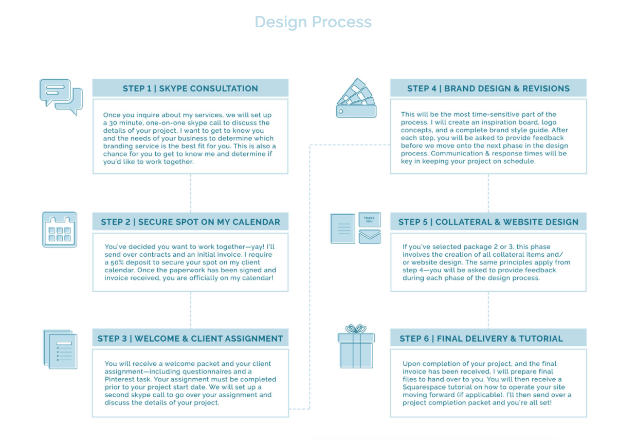 Streamlined my workflow and client process