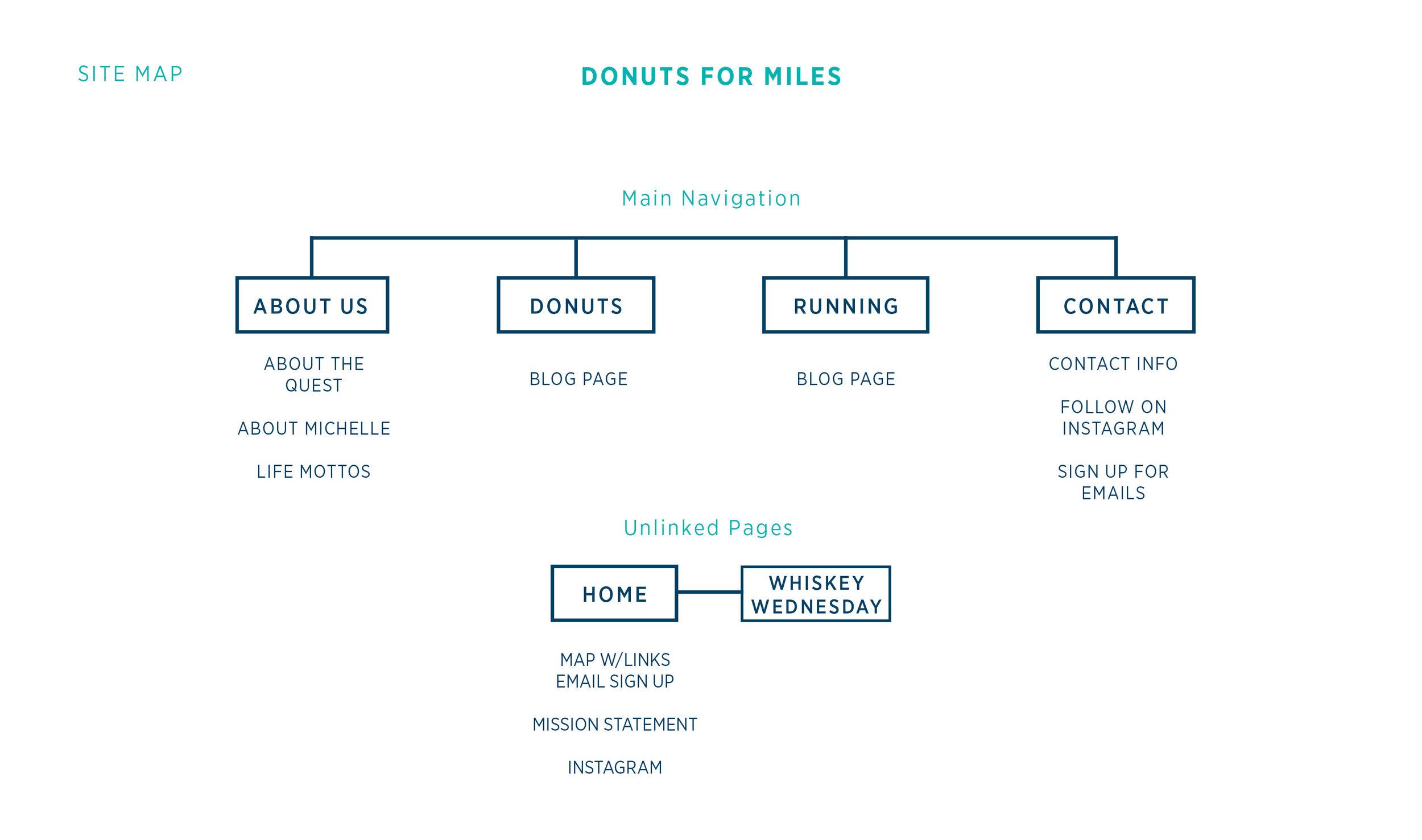 Site Map for Donuts for Miles | Branding by Casi Long Design | www.casilong.com #casilongdesign