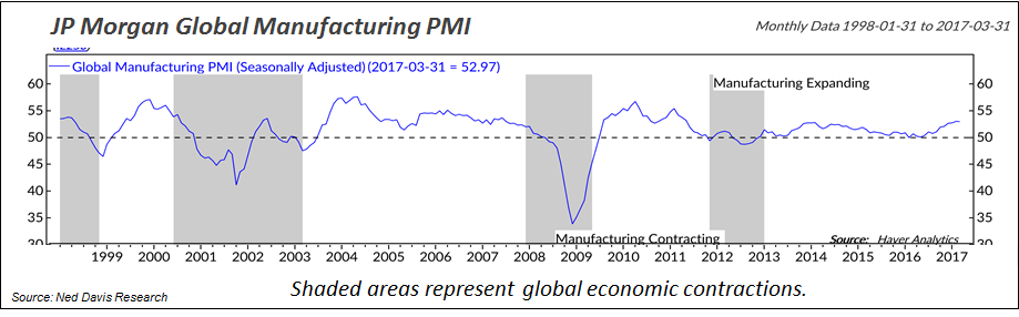 Global Manufacturing Purchasing Managers Index (PMI) was at a solid 53 in March.