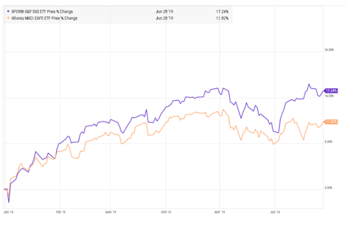 The S&P 500 Index and the EAFE International Index - First Half of 2019
