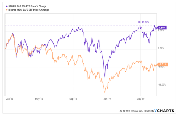 The S&P and EAFE zoomed over a year and a half. January 2018 - July 2019