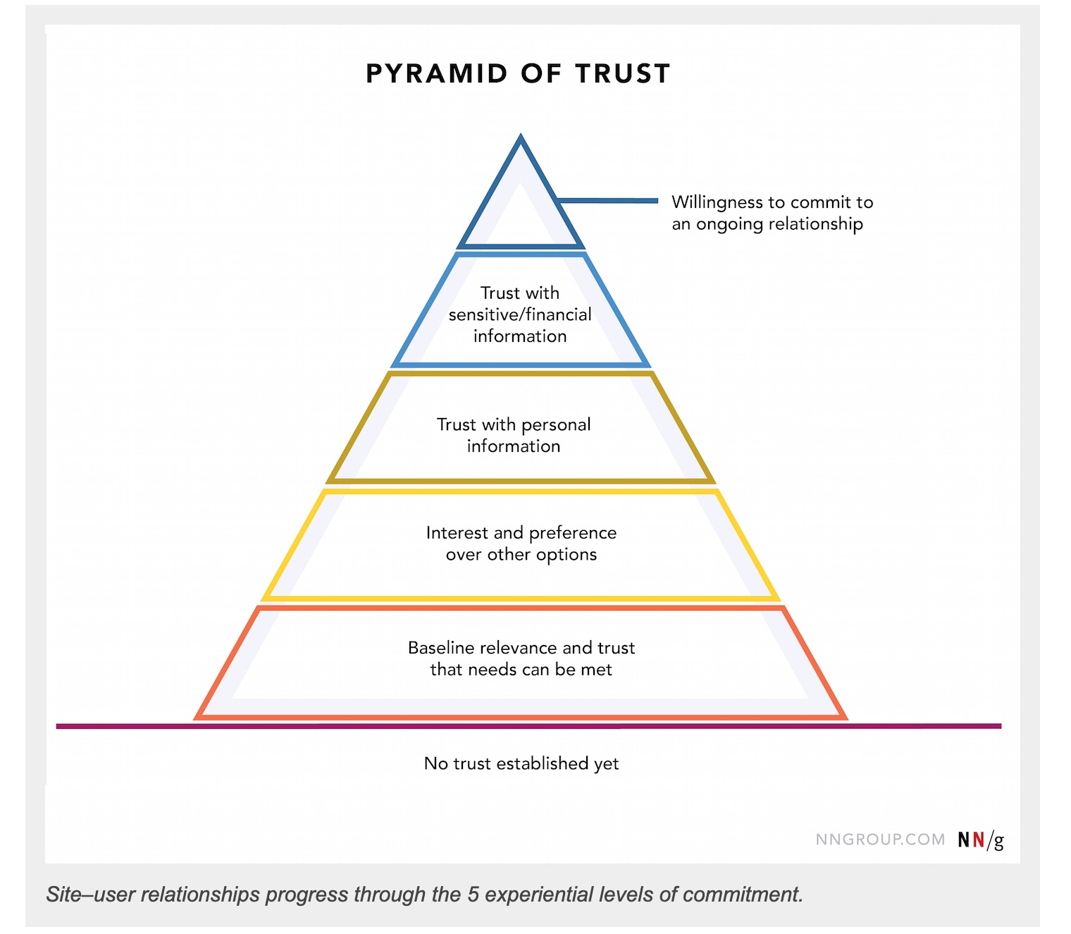 Pyramid of trust is similar to Maslow's hierarchy of needs and shows that you need to satisfy the basic needs of trust before your website visitors will start to interact with you.