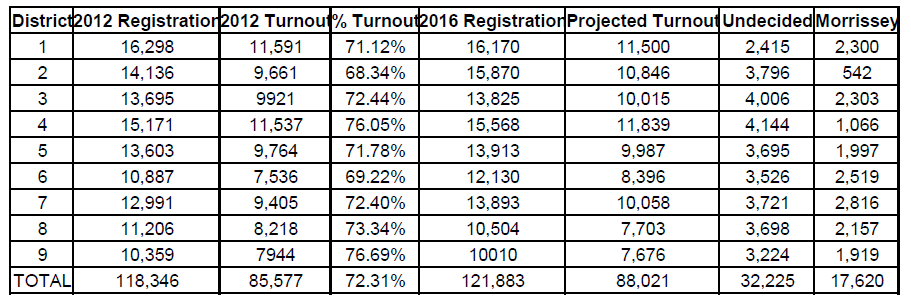 Estimating 2016 voter turn out in districts based on 2012 turnout.