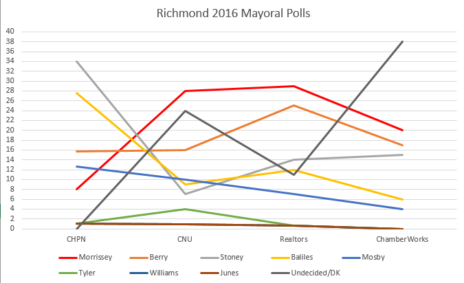 Line Graph of vote percentage for each candidate in the four polls.