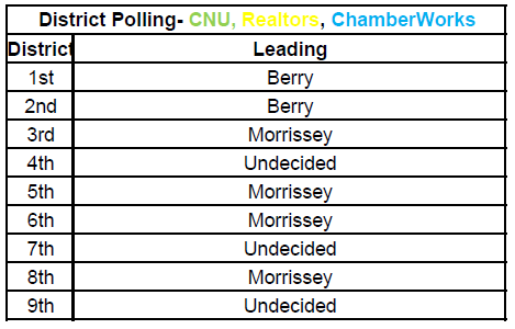 District leaders based on an average of the leaders for the three polls. For example, in the 2nd District, Berry lead in 2 while the third poll showed undecided lead so Berry is considered the leader.