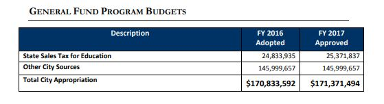 FY 16-17 Budget Document