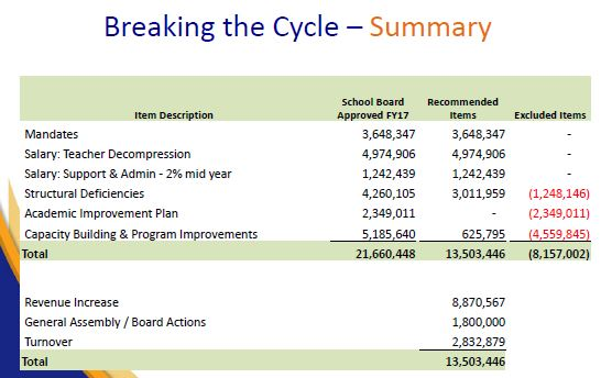 FY 17 updated School Budget