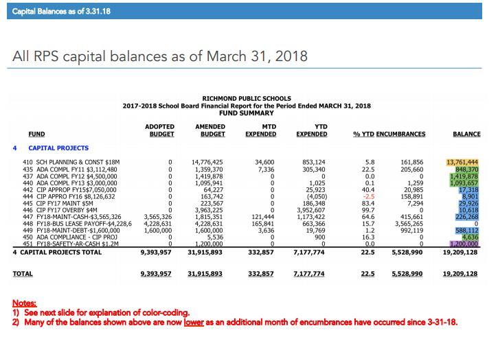 Updated Capital Balances through 3.31