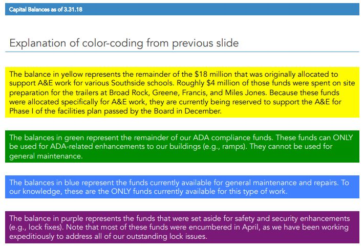 Explanation of color coding for capital balances