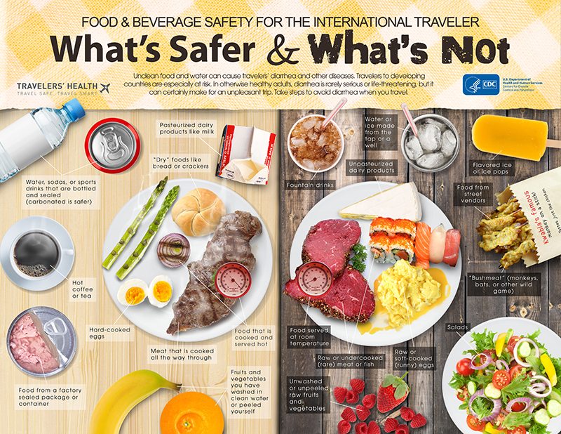 hhttps://wwwnc.cdc.gov/travel/page/travelers-diarrheattps://wwwnc.cdc.gov/travel/page/infographic-food-water-whats-safer