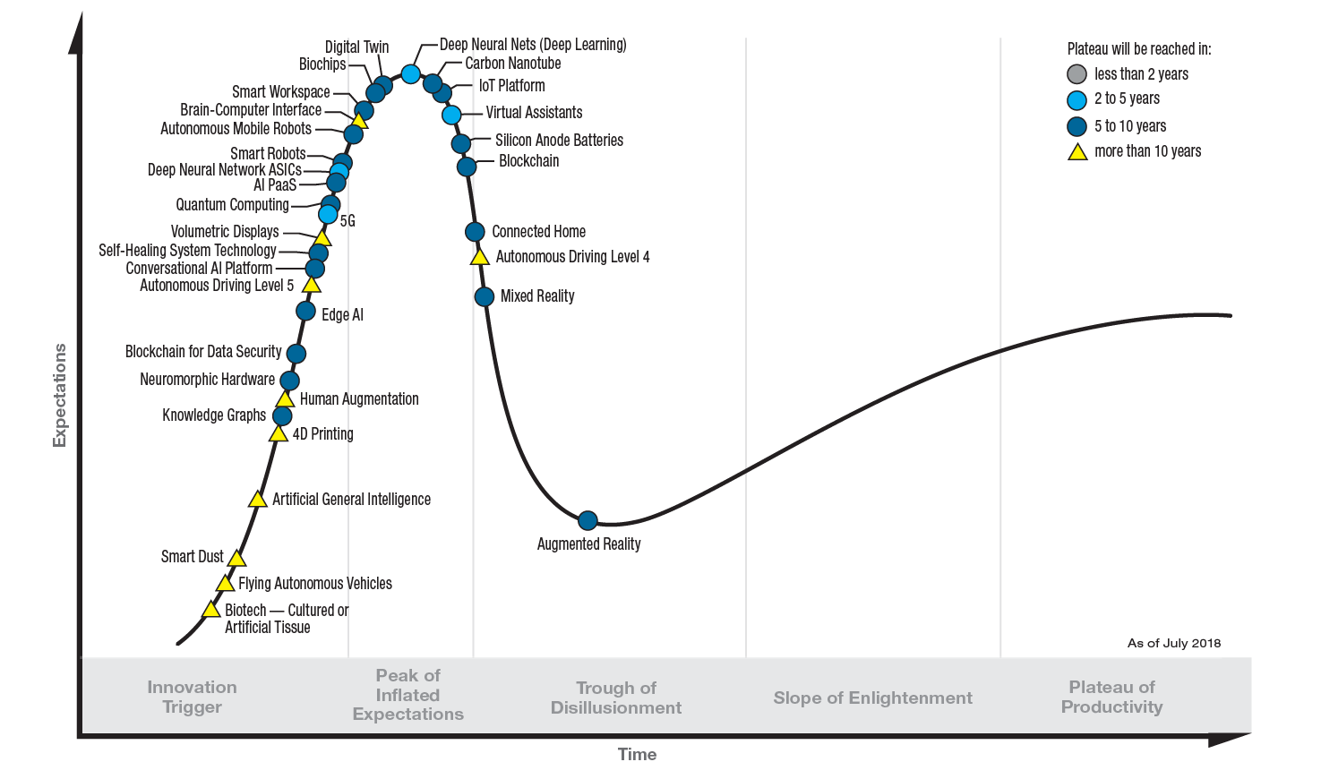 PR_490866_5_Trends_in_the_Emerging_Tech_Hype_Cycle_2018_Hype_Cycle.png
