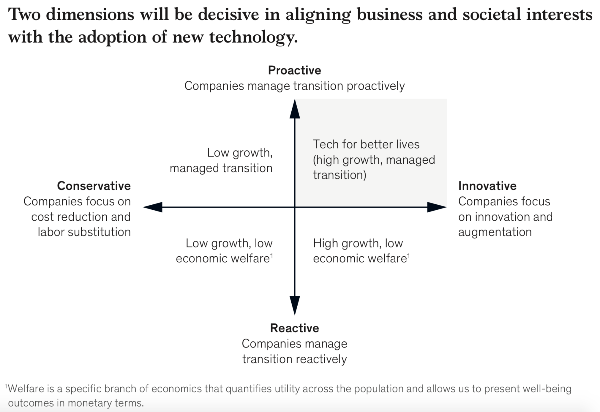 Source: McKinsey Global Institute analysis