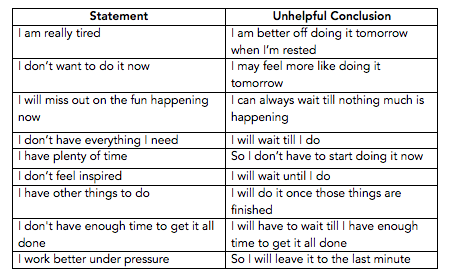 Challenging unhelpful assumptions table