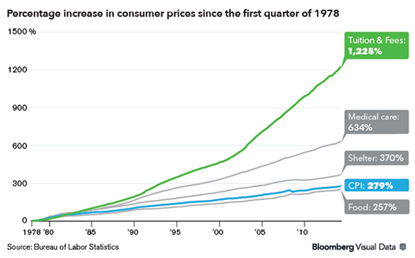 Not adjusted for inflation, though