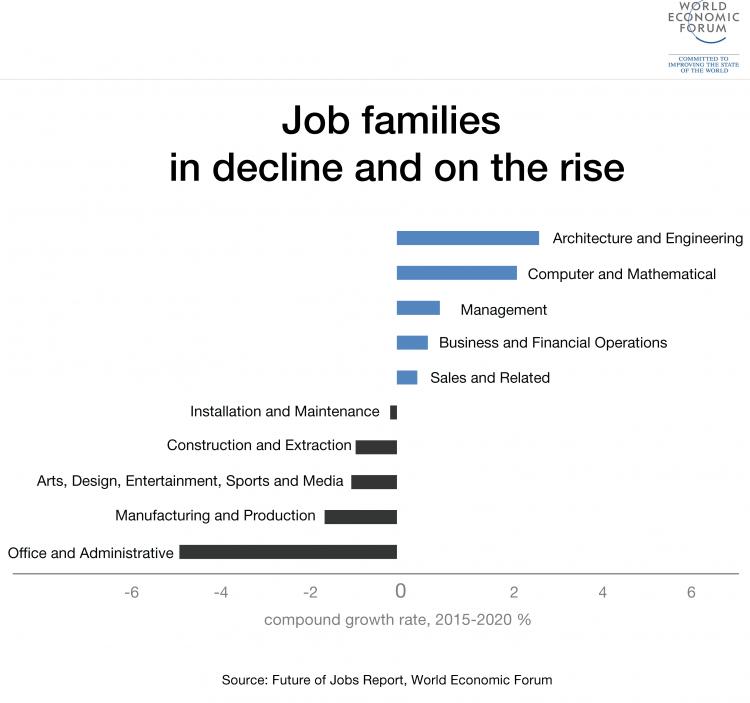 World economic forum jobs rising declining.png