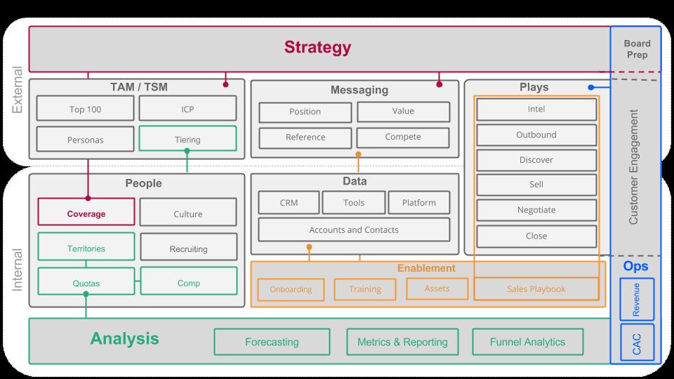 Dogpatch Advisors Sales Framework