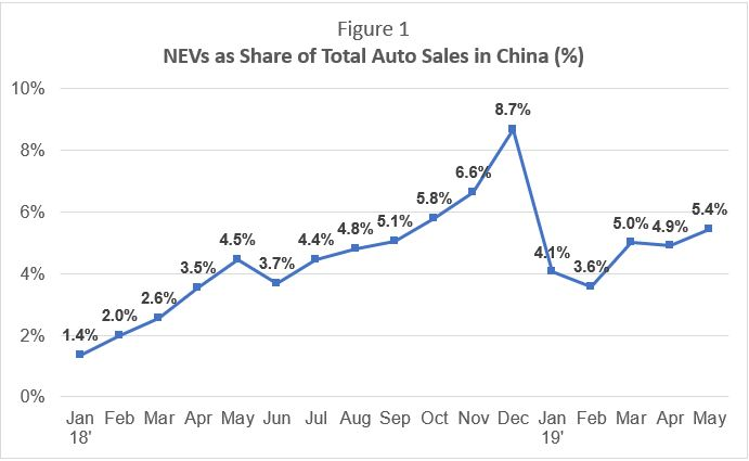Source: China Association of Automobile Manufacturers.