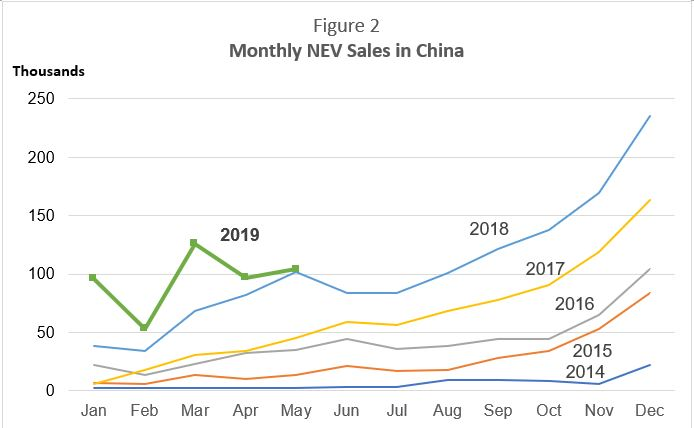 Source: China Association of Automobile Manufacturers