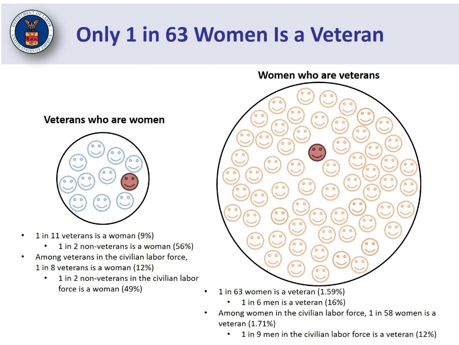 Women Veterans Population.jpg