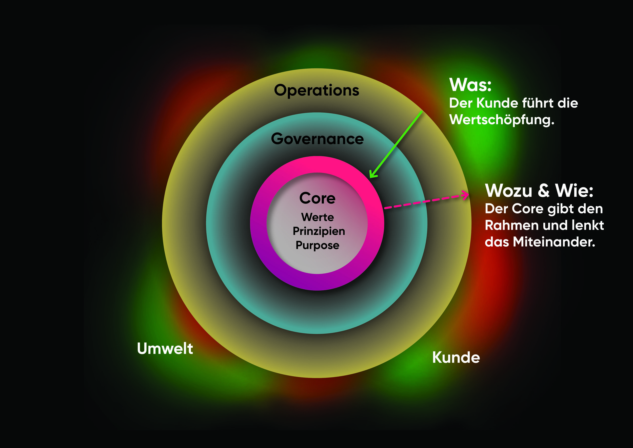 Kompano Framework - 2 Führungsrichtungen