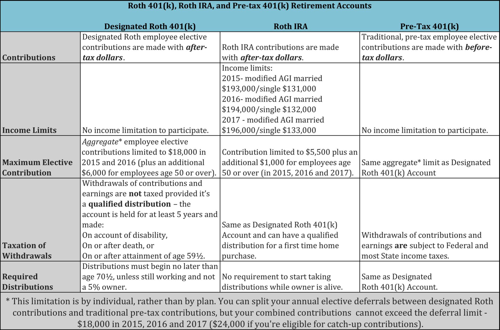 SOURCE:https://www.irs.gov/retirement-plans/roth-comparison-chart