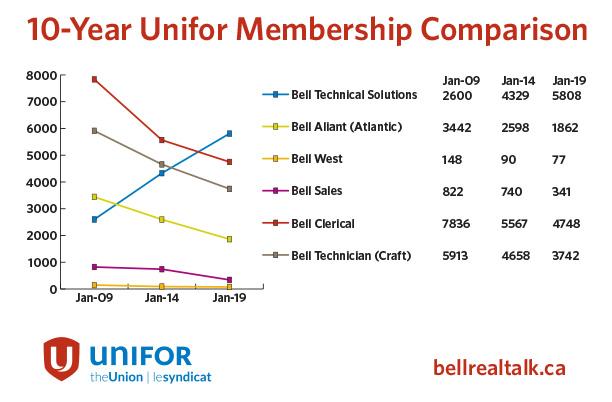 Bell-Membership-Graph-EN.jpg