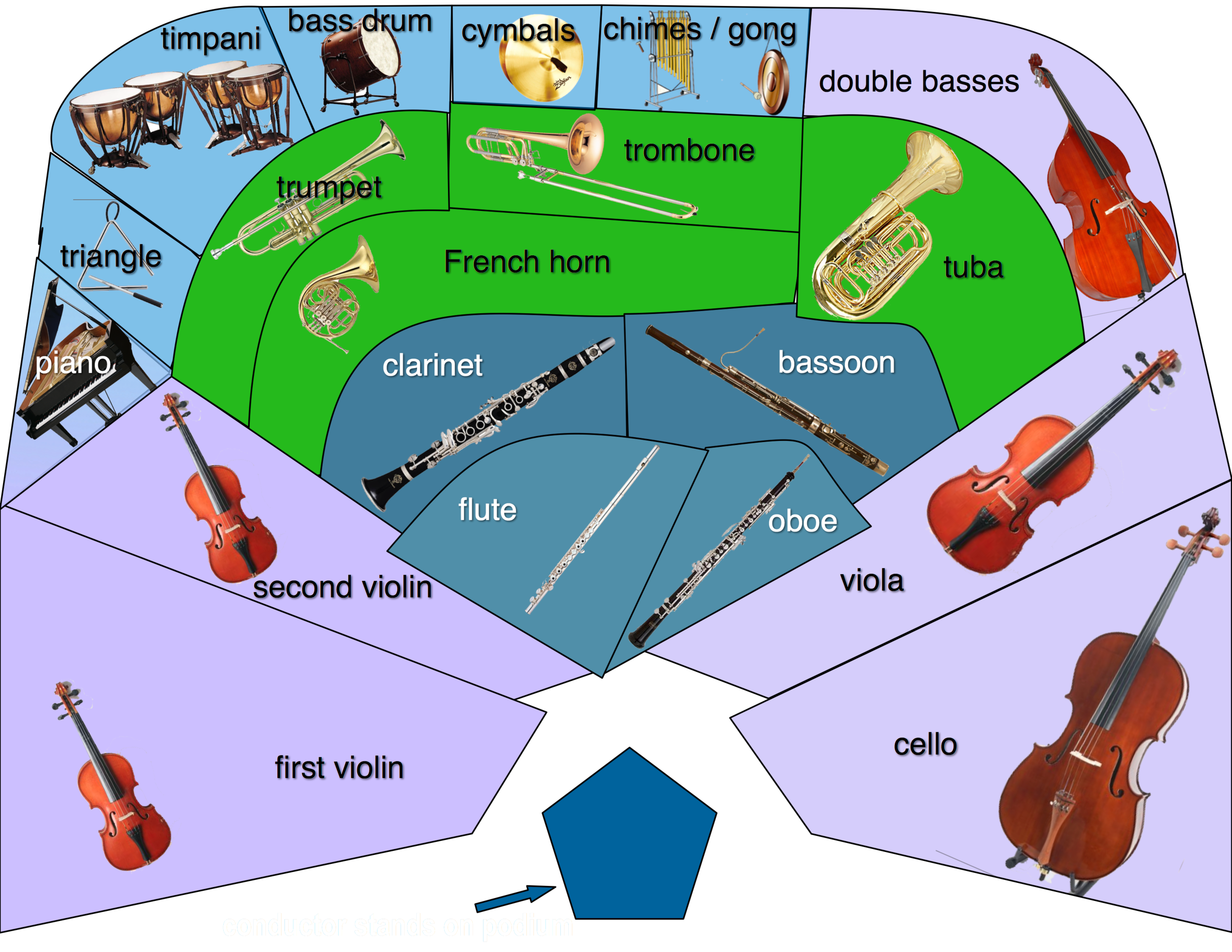 orchestra layout