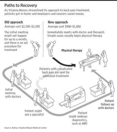 Costs for physical therapy are significantly reduced with direct access to care at Motus Physical Therapy and Performance in Amherst, NH. Credit: GetPT1st