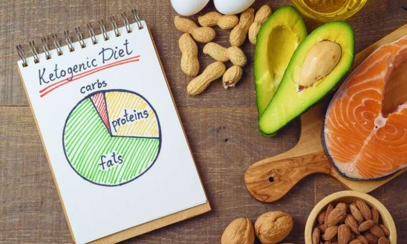 Ketogenic diet.jpg