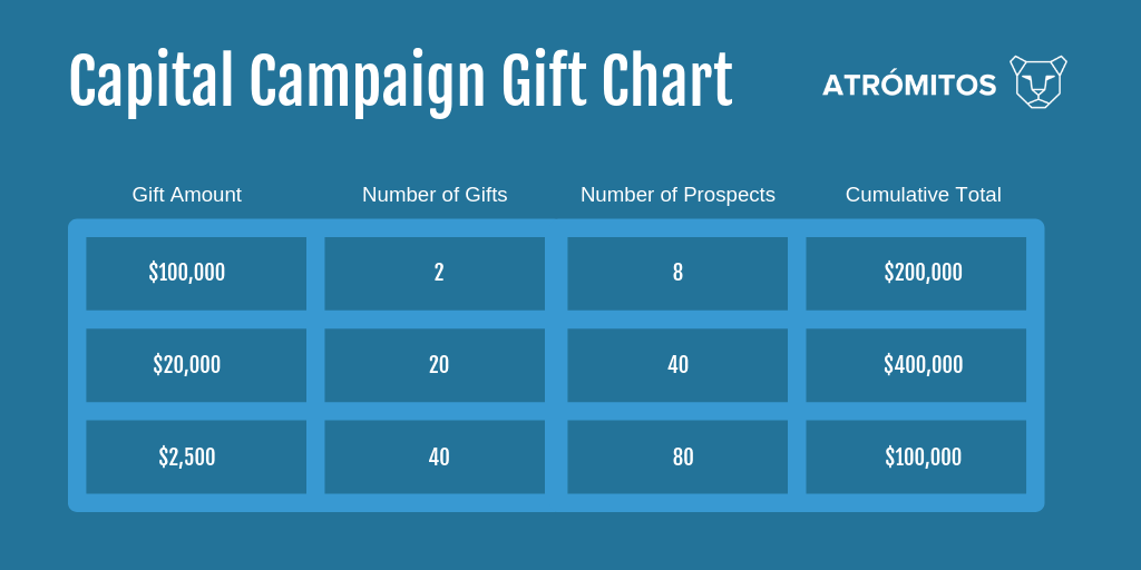 Capital Campaign Gift Chart.png