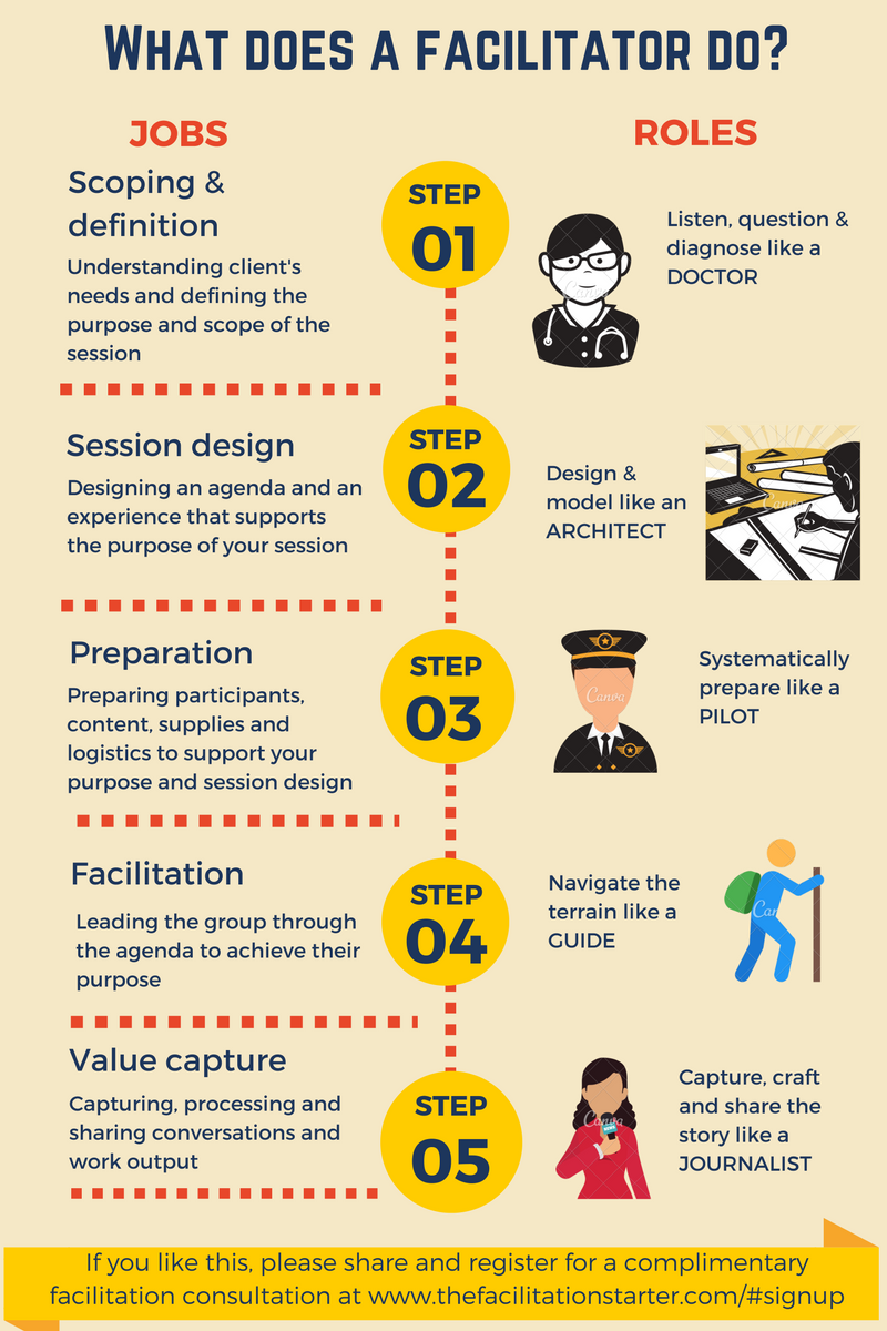 The Facilitation Starter - Jobs and Roles
