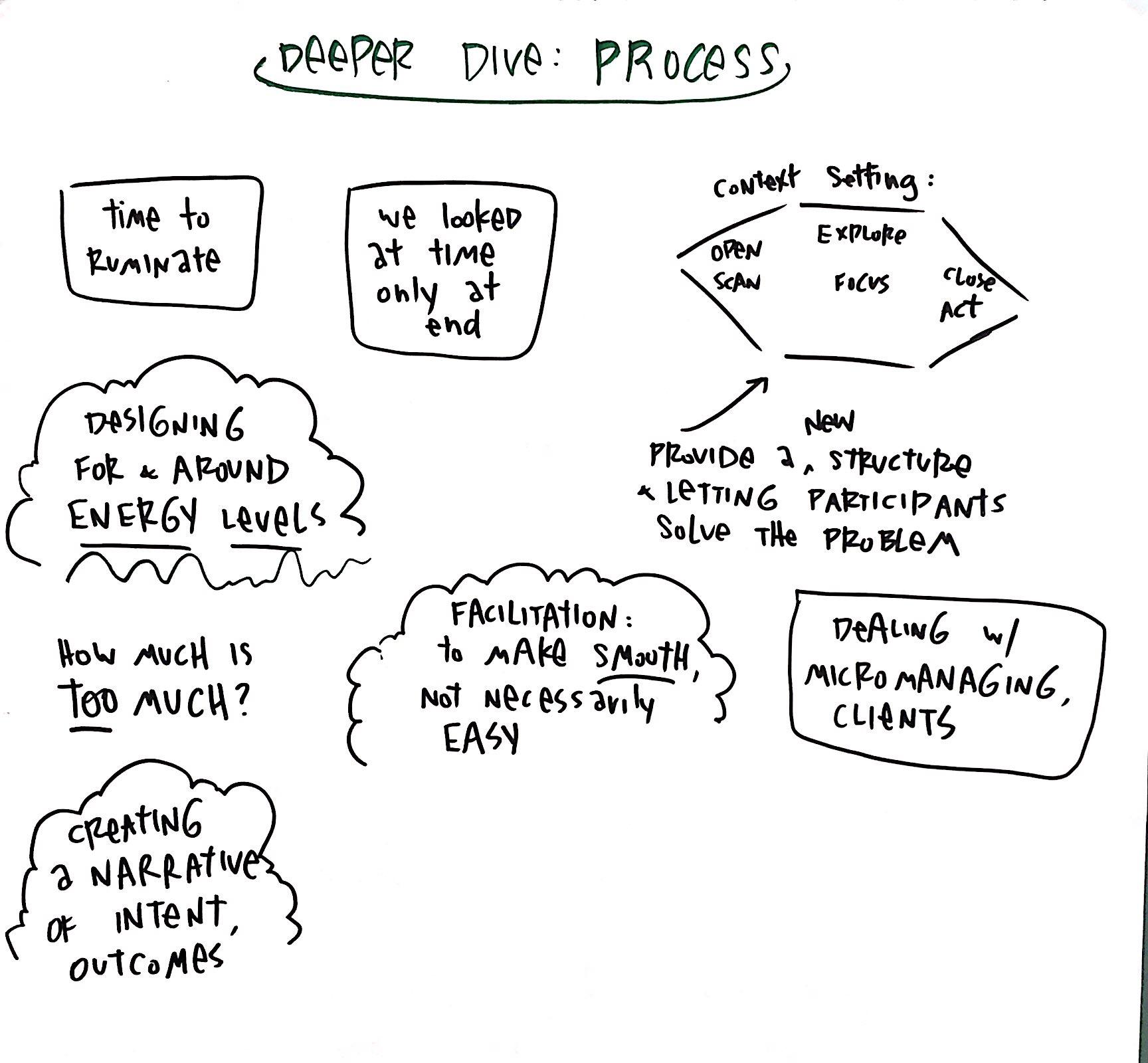 Debrief on designing your session