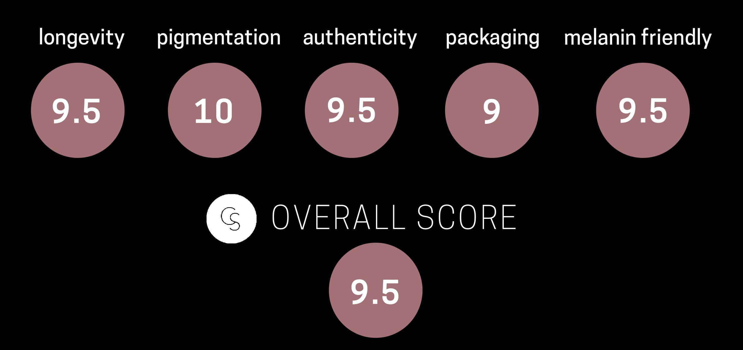 MUFE concealer-rating.jpg