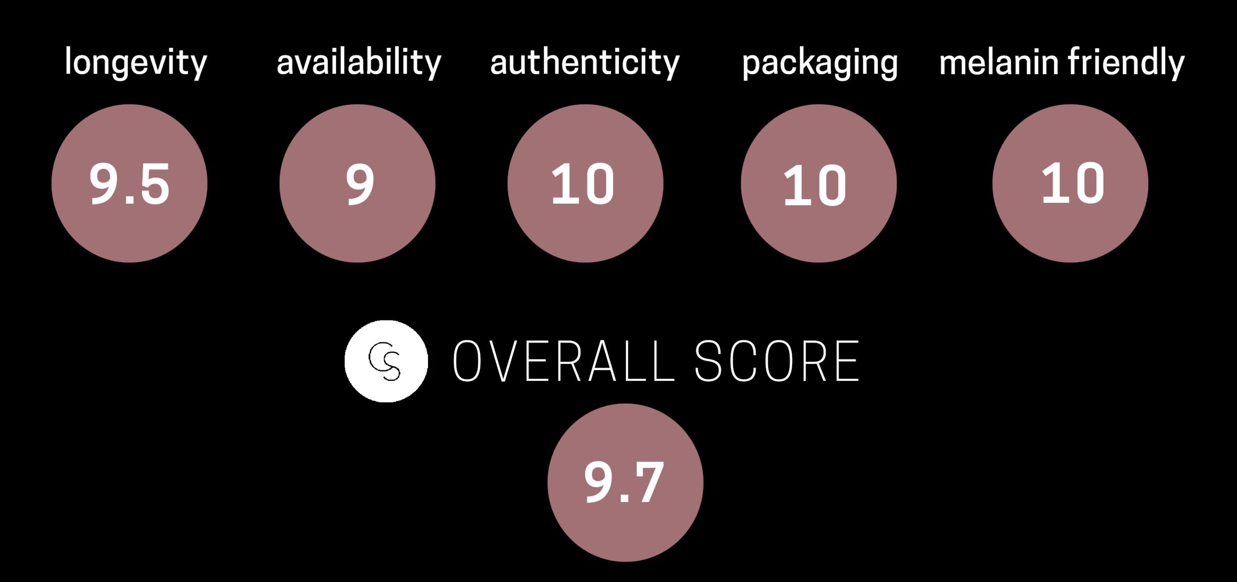 TrueBlendMatteMade-rating.png