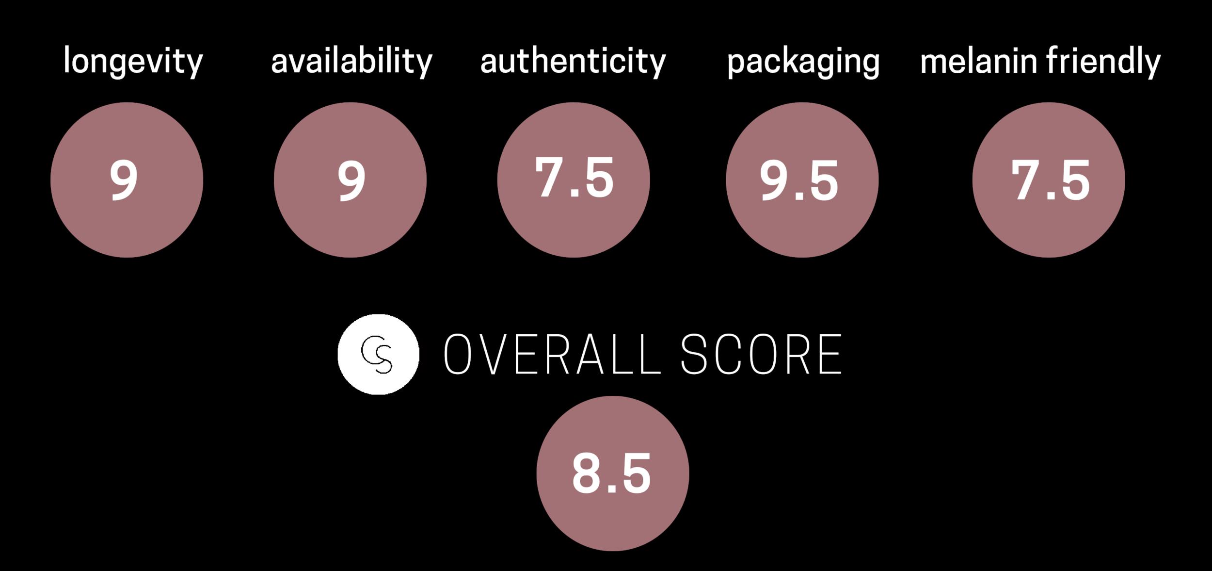 toofaced concealer-rating.png
