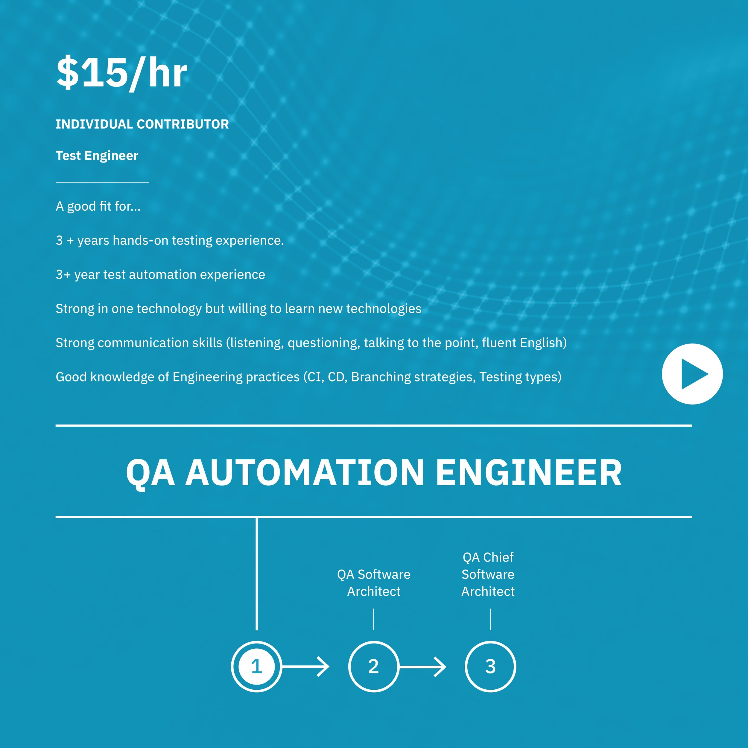 Copy of QA Automation Engineer — Crossover