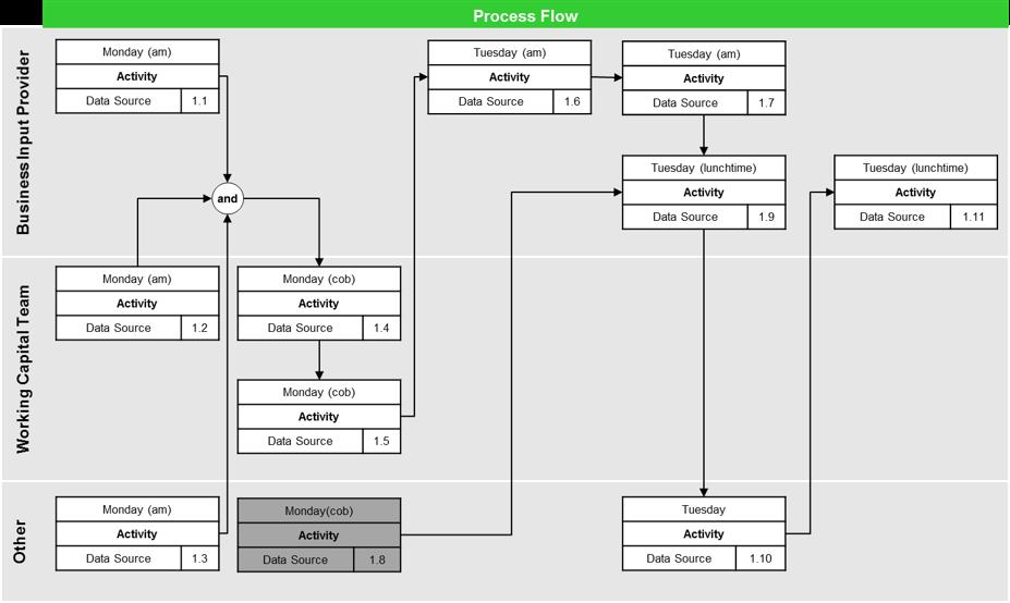 Beispielhafte Darstellung eines Prozesses im Swim-Lane Format