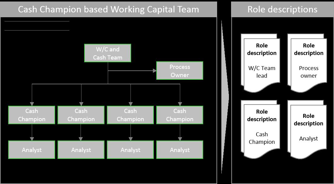 Exemplarisches Kundenbeispiel: Working Capital & Cash Organisation
