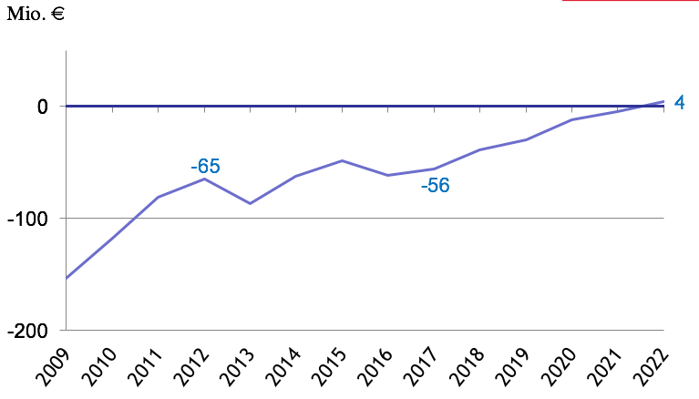 Grafik sinkende jährliche Verschuldung bis 2022 - Bild: Stadt Bielefeld - Haushaltplanung 2017