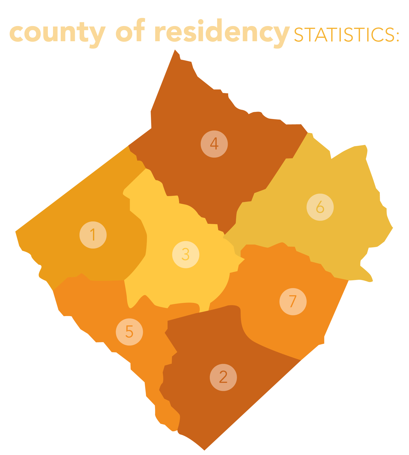 PTC Counties