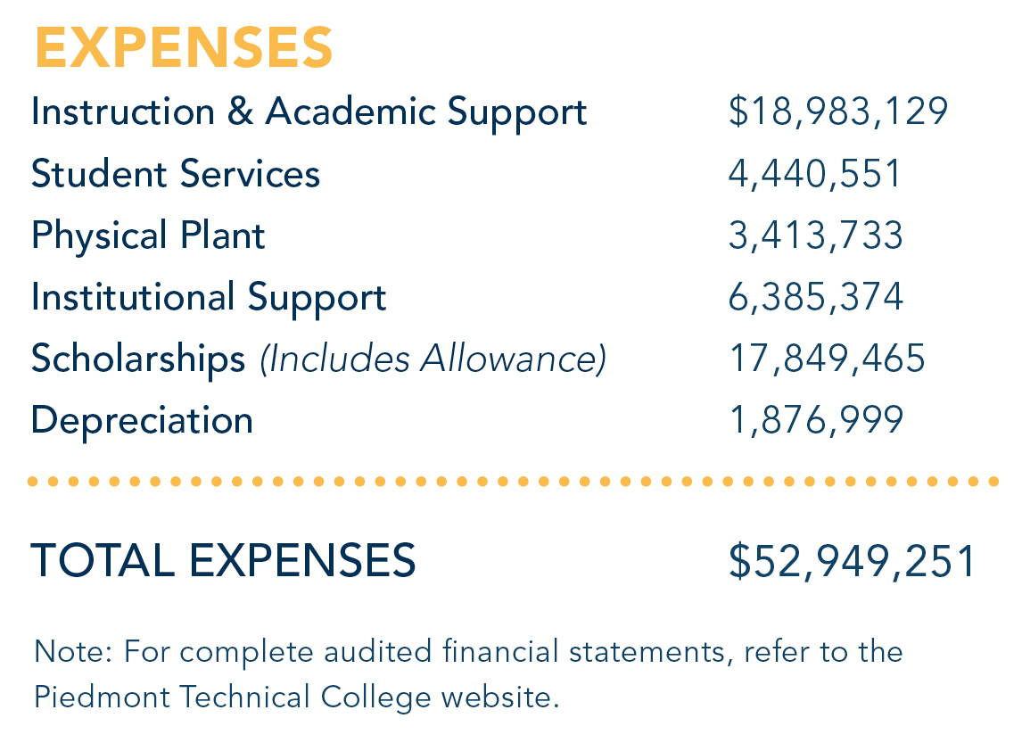 Expenses Breakdown