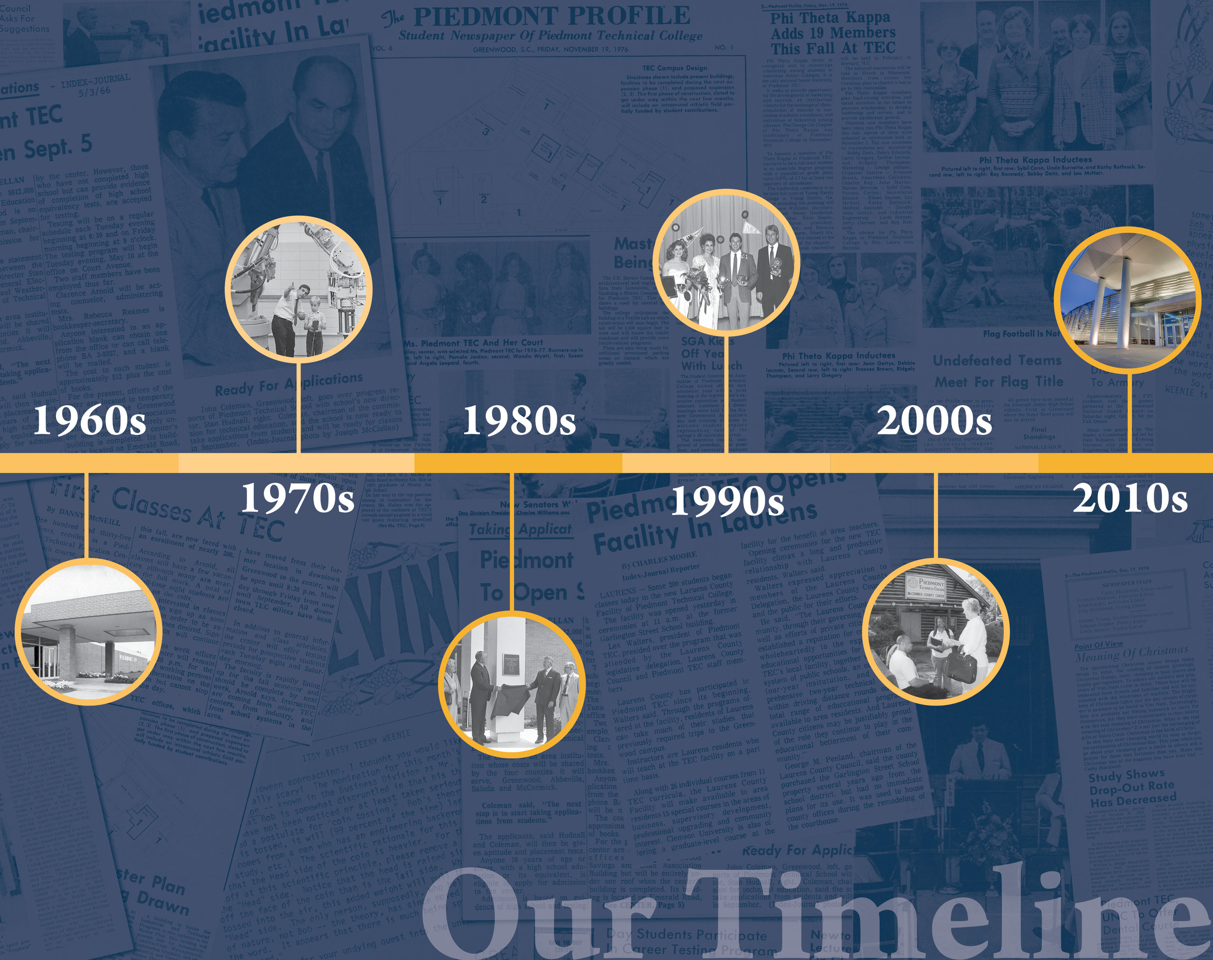 College Timeline