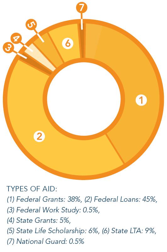 Financial_Aid_Donut.jpg