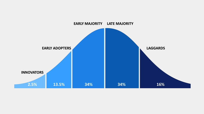 Cropped Adoption Curve.png