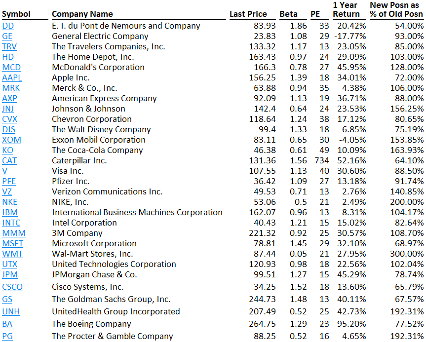 Data as of market close: October 20, 2017