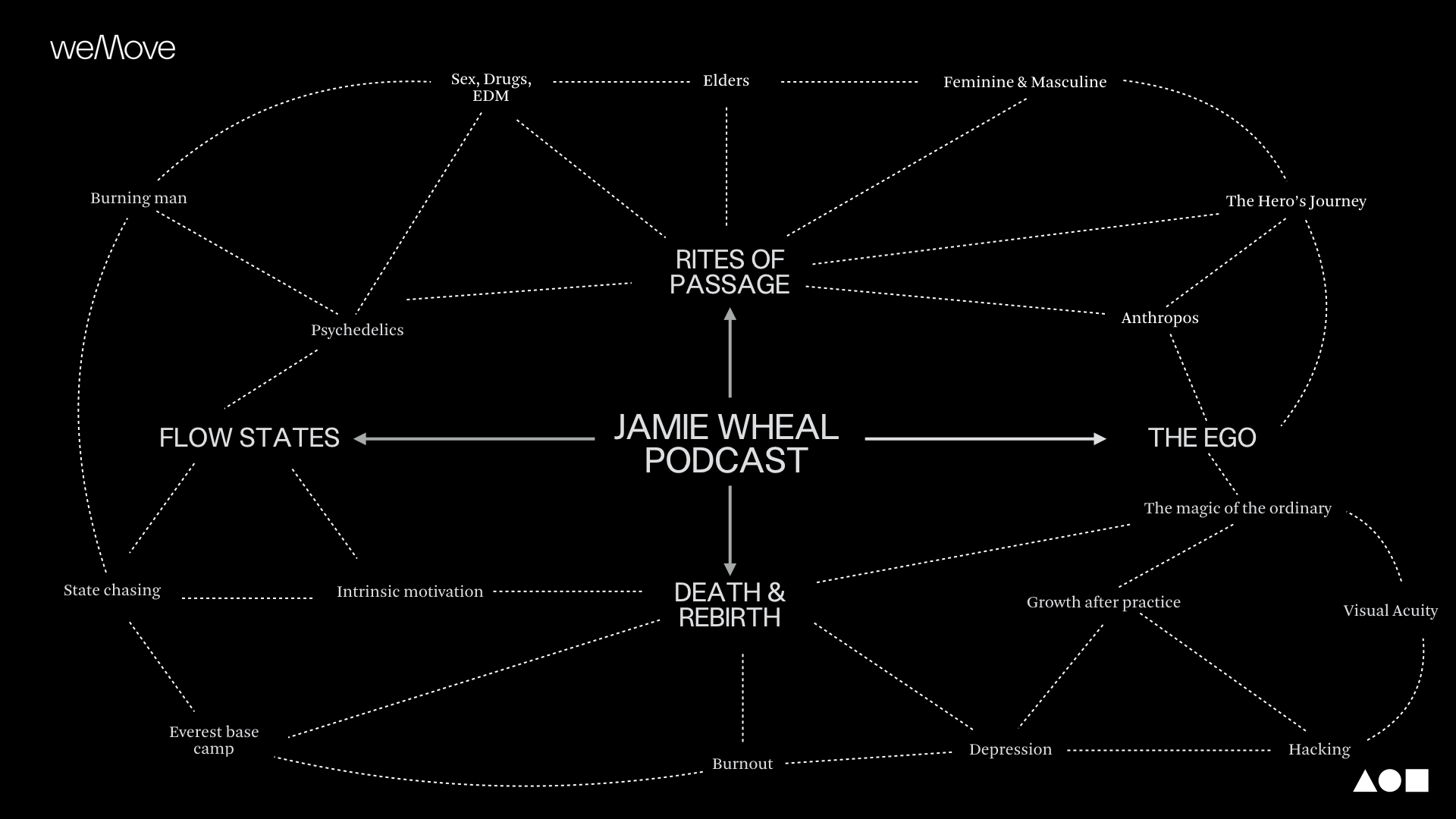 Jamie Wheal podcast mindmap: what we cover and how it connects.