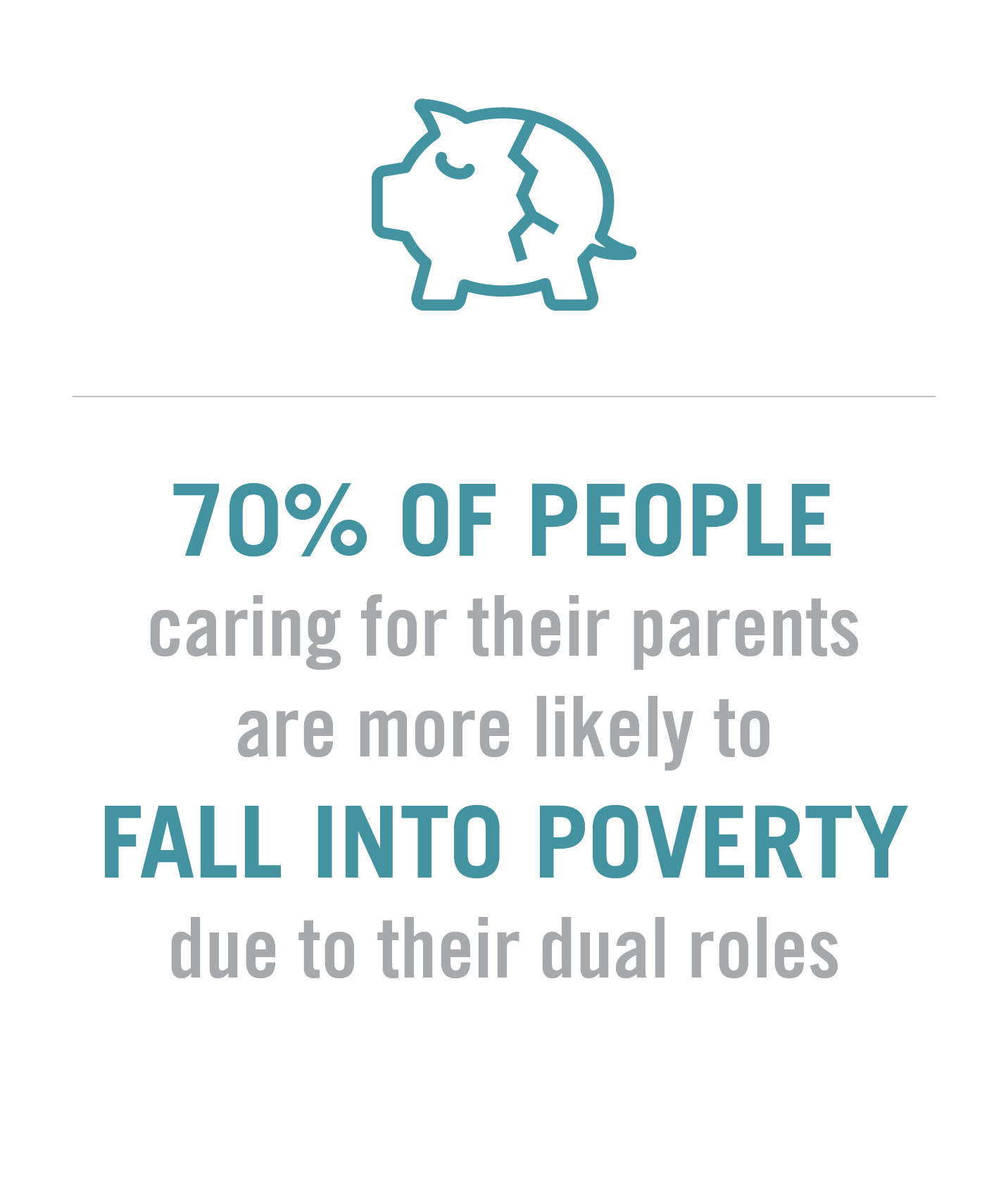 70 percent of people caring for their parents are more likely to fall into poverty due to their dual roles.