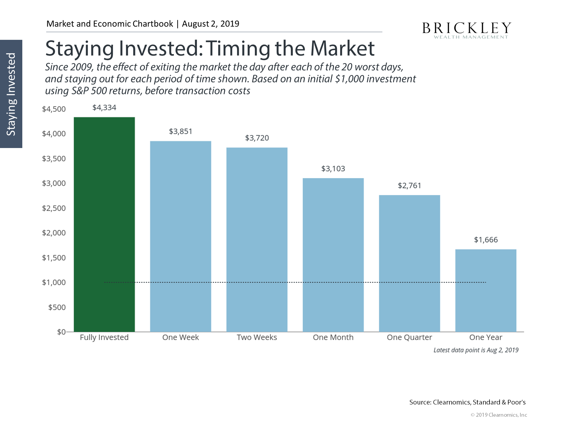 timing the market.png