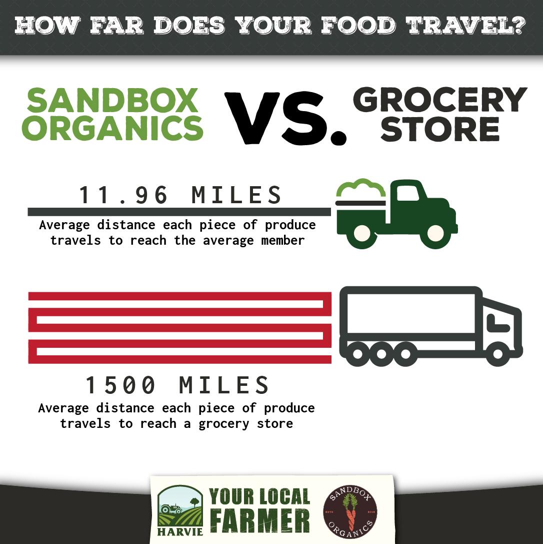 Food Miles Sandbox-01.jpg